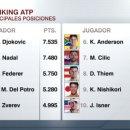 [오피셜] 조코비치, 나달 제치고 테니스 남자 단식 세계랭킹 1위