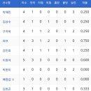 삼성라이온즈 개막전 윤성환의 첫승 러프 이원석의 맹타