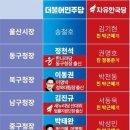 울산 지방선거 후보 근황