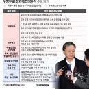 국정 농단 비선 실세 최순실 구형