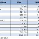유럽의 사물 인터넷 시장