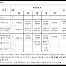 서울삼성 도시형생활주택(10년 공공임대) 예비입주자 모집공고