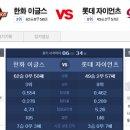[국내야구] 8월14일 롯데 vs 한화 / KBO 야구분석 / 경기예측