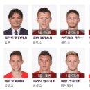 러시아 월드컵 4강전 잉글랜드 vs 크로아티아 전력분석, 예측
