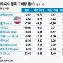 다우지수, S&P500, 나스닥 구성 종목 소개