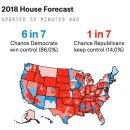 미국 중간선거 여론조사 예상 판세
