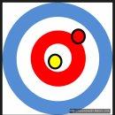 컬링 규칙 점수 계산방법 (평창 동계 올림픽)