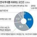 한국 GM 의 몰락 ?? 대규모 구조조정
