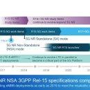 5G 상용화와 그리고 NSA
