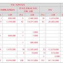 <공모주> <b>티앤엘</b> - 청약 분석