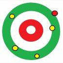 컬링규칙/컬링룰-컬링점수 계산하는 방법