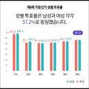 613 역대 지방선거 투표율