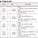 Q. 자유한국당 경기도당 공천 결과를 알고 싶습니다.