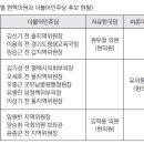 더불어민주당 지역위원장 후보자 공모 치열