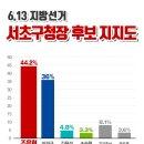 서초구청장 선거 여론조사 결과 공유합니다