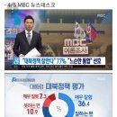 MBC 여론조사 문재인 대통령 국정 지지율 77.4% SNS반응