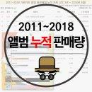 [가온차트] 앨범 누적 판매량 (~2018년 8월)