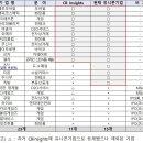 국내 유니콘 15개사… 올해 <b>직방</b>, 두나무, 컬리 등...