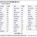 한국의 저출산 원인에 대해 개소리를 하는 <b>1boon</b>
