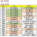 2017 ATP 파이널 개막