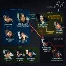 """OCN드라마 """"빙의"""" 인물소개 관계도 - 송새벽 고준희 연정훈 나이 대표작품"""