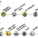 서울에서 평창까지 무료 셔틀버스 운행된다??
