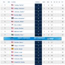 【PGA 투어】 플레이어스 챔피언십 1R 소식...김시우 선두권