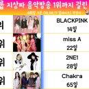 걸그룹 지상파 음악방송 1위까지 걸린 기간 순위 (소녀시대부터 모모랜드까지)