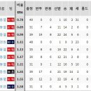 Q. KBO, MLB 평균자책점 역대 기록 제가 알기로 선동열 감독이 선수 시절 한국 프로...