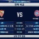 [뱀선생] 2017-2018 챔피언스리그 8강 대진표 및 일정, 경기 전력 비교 정보