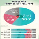 바른미래당 부울경 12.2%, 이언주-하태경 효과?