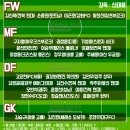 2018 러시아 월드컵 최종 엔트리 발표 : 최종 명단 및 눈여겨 봐야할 8가지 관전...