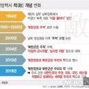 송영무, 정경두의 모습을 이후 지켜봅니다. 국방백서에서 '북한군은 적 삭제'/최석태/