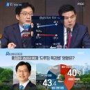 드루킹 특검법 여파에도 김경수 지지율 더 올랐다