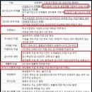● 상장폐지[코스닥, 코스피] 기준[감사보고서]