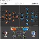 러시아월드컵 4강 크로아티아 잉글랜드 예상 라인업 및 분석