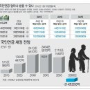 국민연금 명문화(개편안) 발표