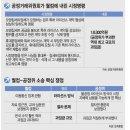 공정거래 위원회 소송 상황(삼성이 김상조위원장님 엿먹임 ㅠㅠ)