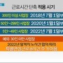 '근로시간 단축법' 국회 본회의 통과 (feat. 주 52시간 근무, 법정공휴일 유급휴무...