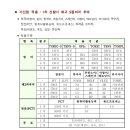 육군 3사관학교 입교하는방법 총정리!