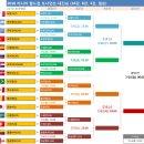 러시아 월드컵 16강, 8강, 4강, 34위, 결승전 일정 한눈에 보기