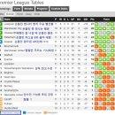 토트넘 PSV 손흥민, 로사노 보다 어려운 챔피언스리그 16강 기회 살릴까?