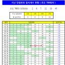 로또당첨번호분석(로또789회당첨번호 분석/통계)