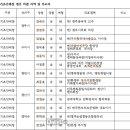 더불어민주당 경북도당 공관위, 6.13지방선거 후보자 심사결과 발표