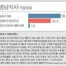 김경수, 김태호 가상대결 여론조사 결과