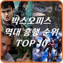 2018년 10월 기준 박스오피스 역대 영화 순위 TOP 10
