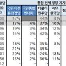 충청권 정당 지지율(바른미래당), 국민·바른 통합정당 '18%'