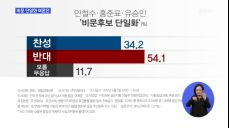 [MBN 긴급여론조사] 비문후보 단일화 국민 찬반 여론은?